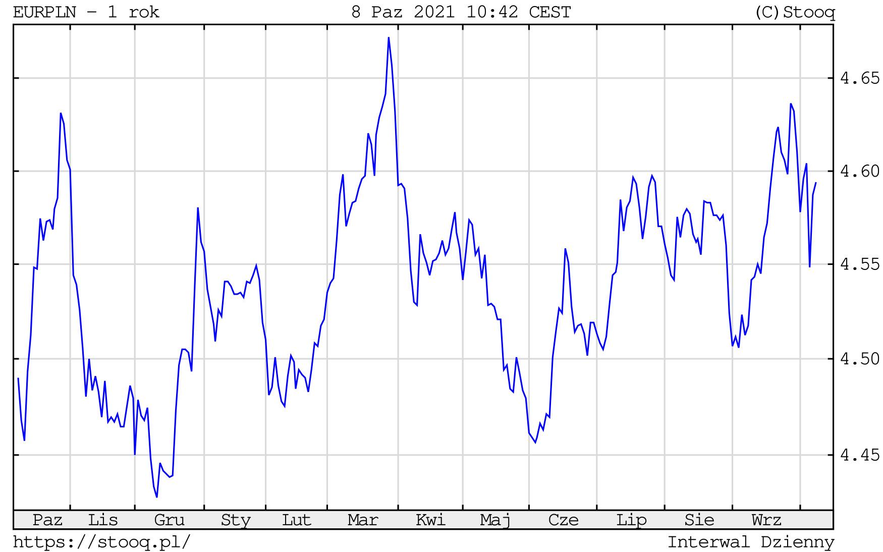 Kurs euro w piątek, 8 października 2021 roku. Notowania EURPLN na wykresie dziennym