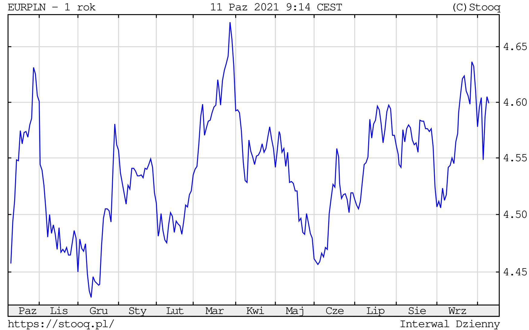 Kurs euro w poniedziałek, 11 października 2021 roku. Notowania EURPLN na wykresie dziennym