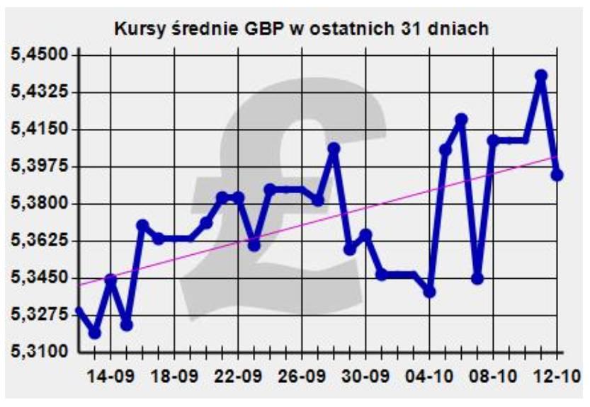Kurs funta, wartości średnie z ostatnich 31 dni według NBP