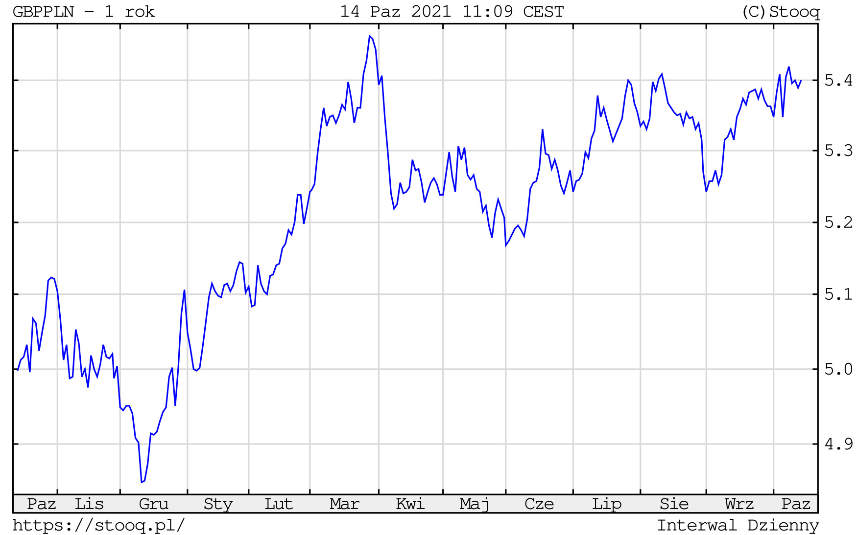Kurs funta do złotego, 14 października 2021 r. Notowania GBP/PLN na wykresie dziennym