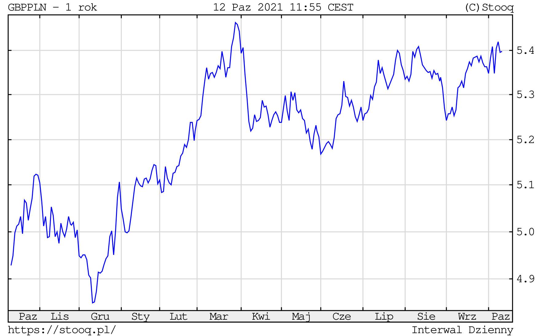 Kurs funta do złotego, 12 października 2021 r. Notowania GBP/PLN na wykresie dziennym