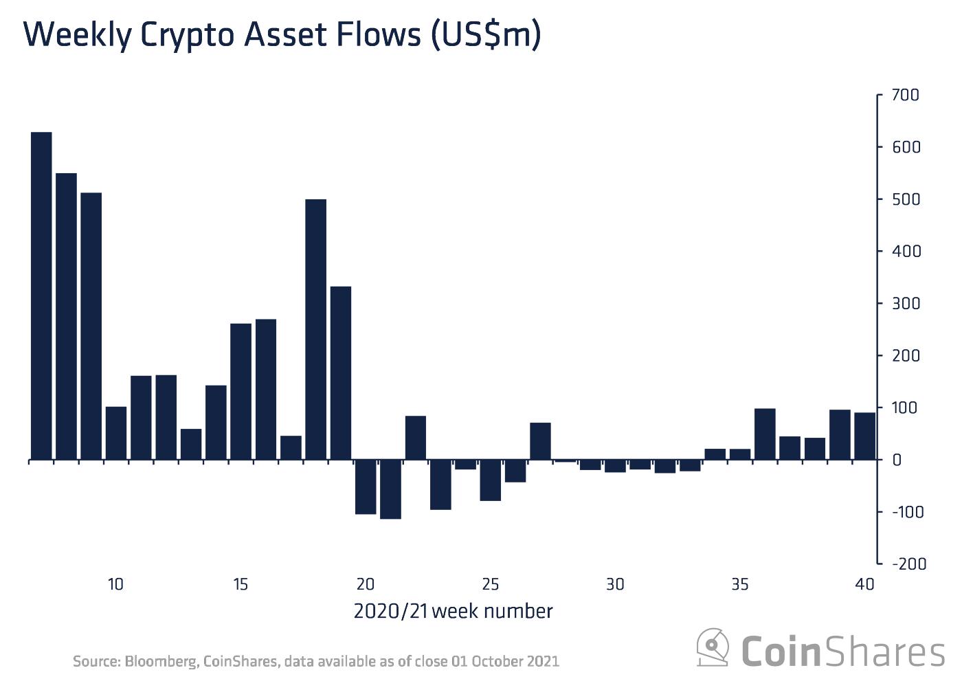Kryptowaluty z napływem środków od 7 tygodni. Bitcoin i Ethereum liderami
