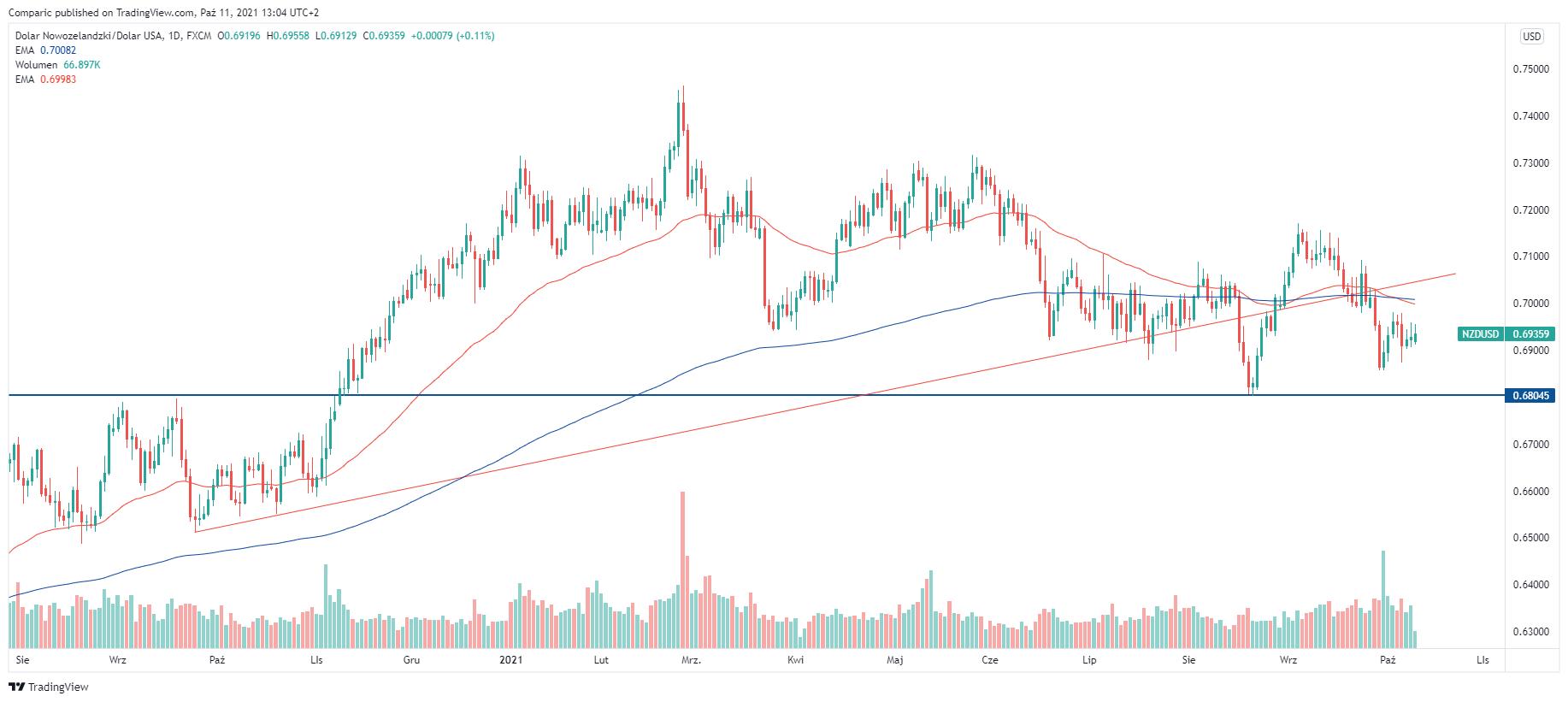 Dolar nowozelandzki. Kurs dolara NZD czeka spadek czy konsolidacja?