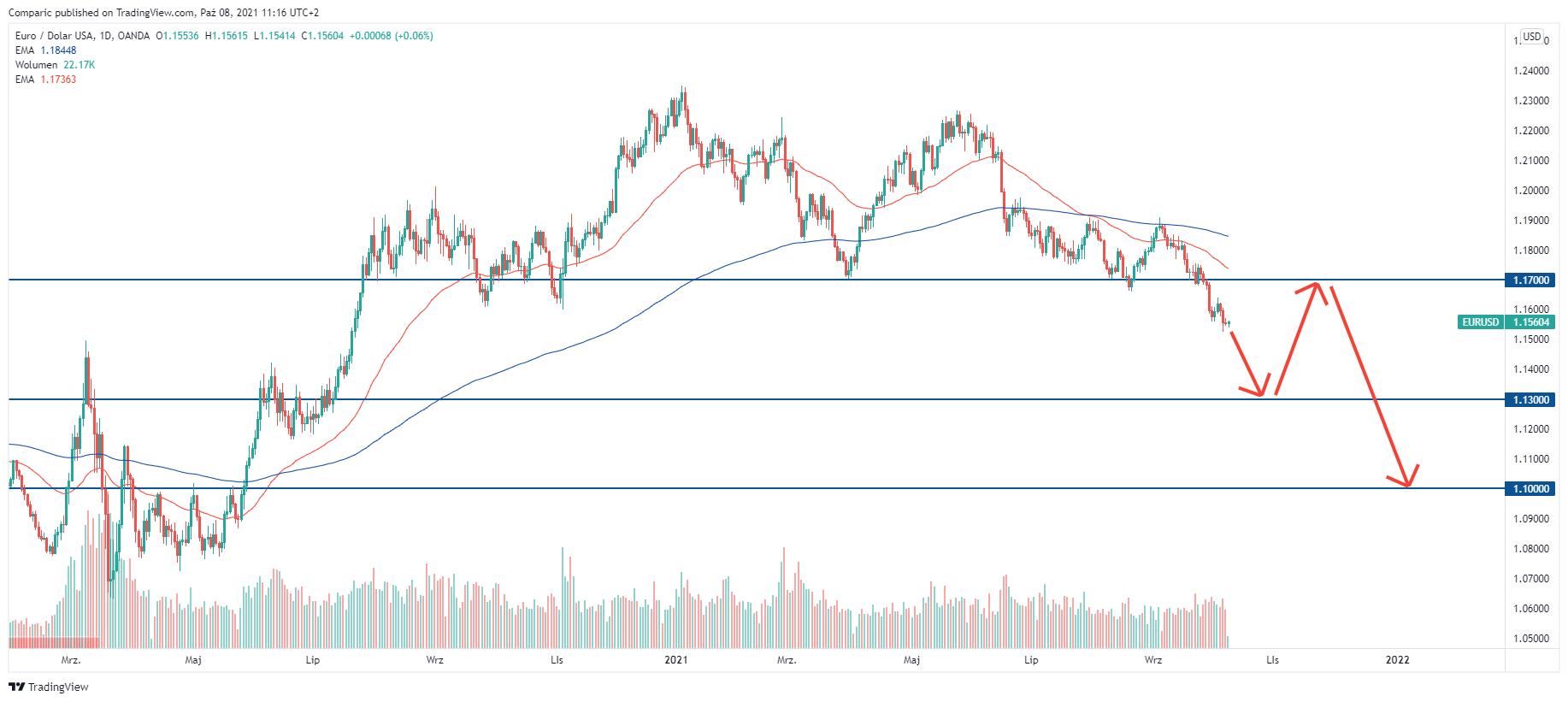 Kurs euro spadnie do 1,10 dolara. ING prognozuje deprecjację EUR/USD