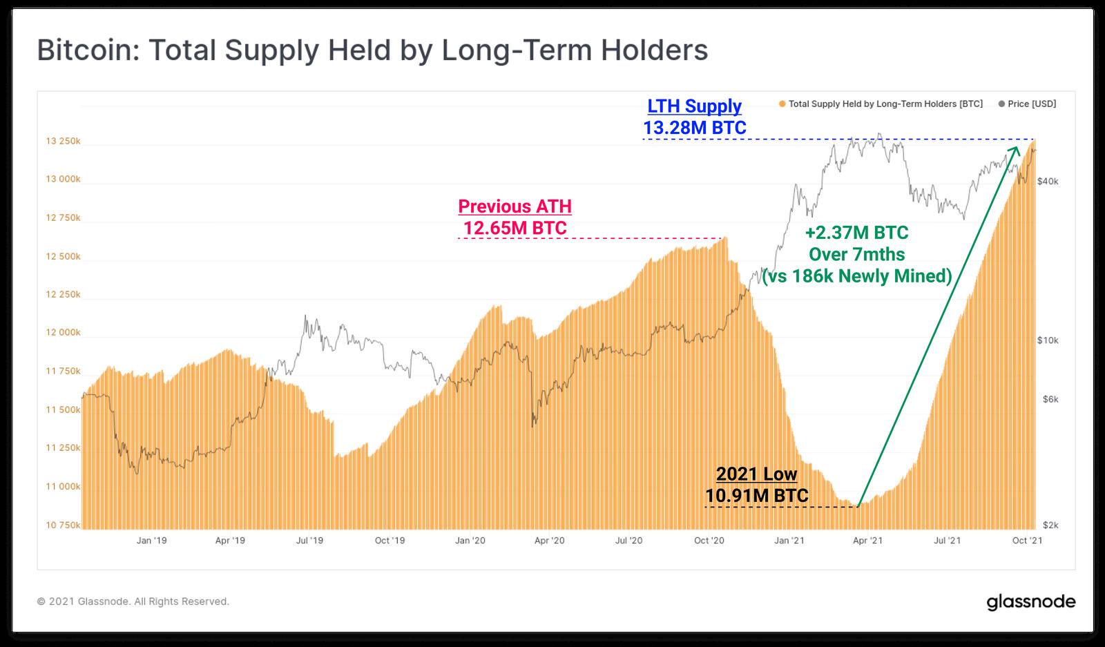 HODL-erzy bitcoina z rekordowym udziałem w rynku. Zgromadzili 70% całej podaży BTC