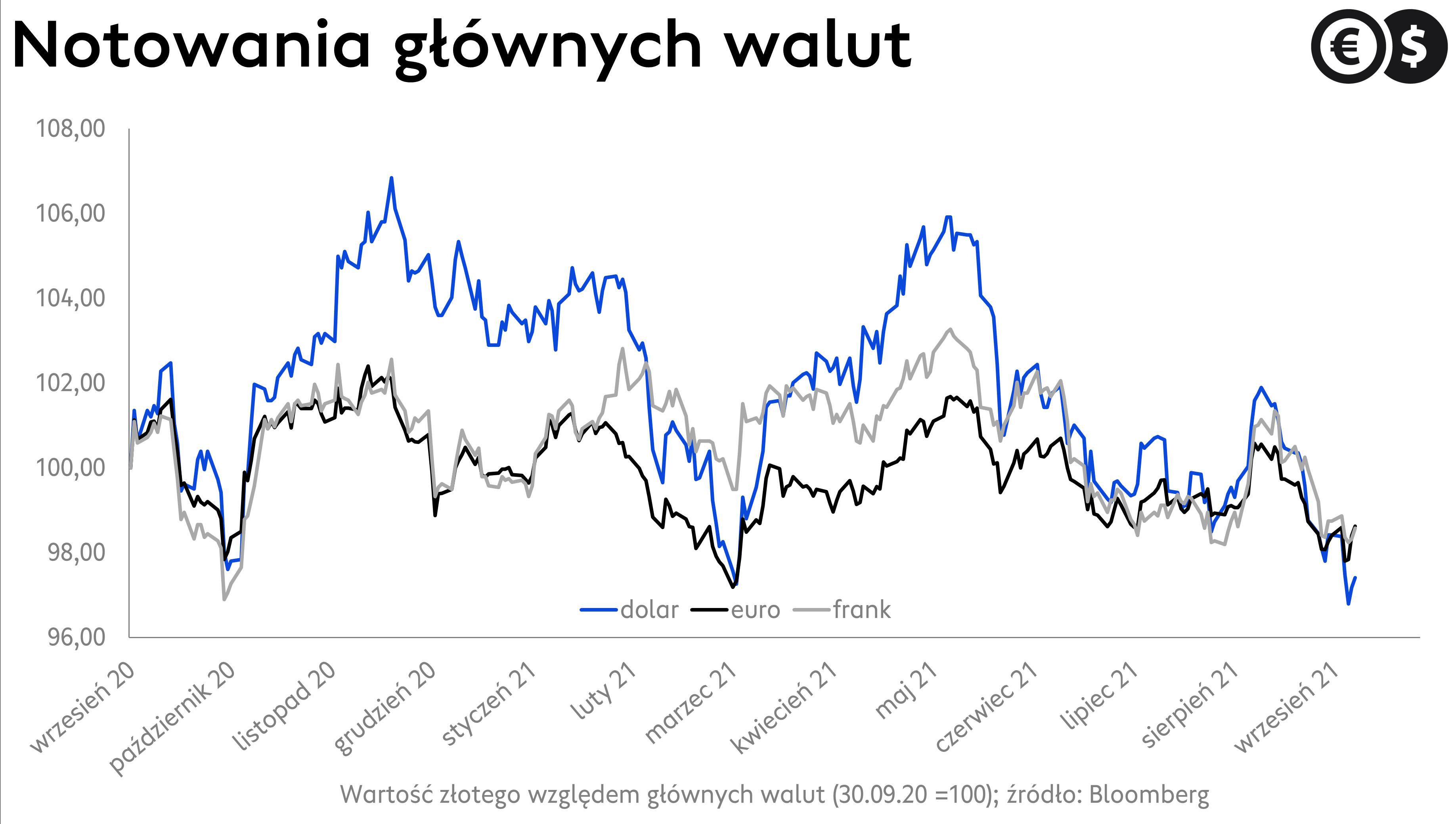 Kurs USD/PLN jest dziś prawie 1,5 proc. poniżej długoterminowych szczytów z czwartkowej sesji