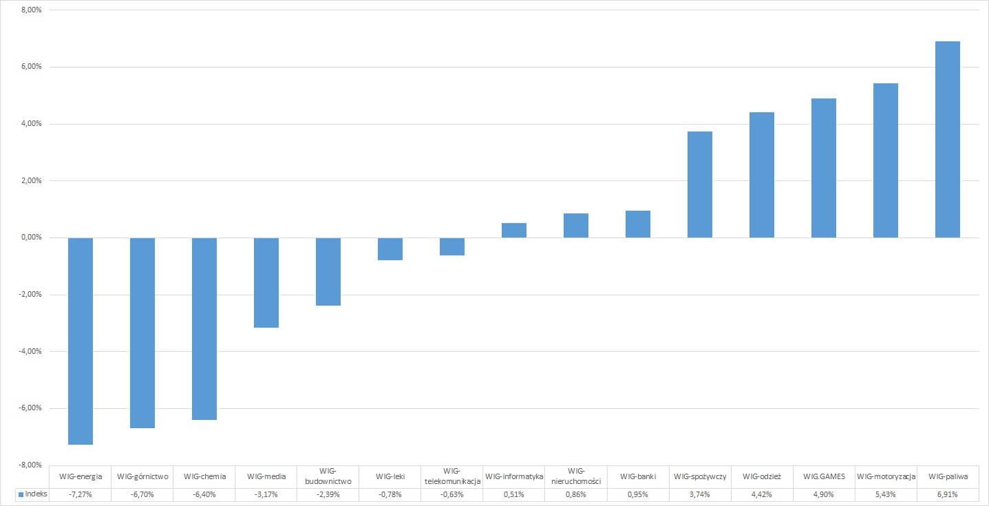 WIG Paliwa (+6,91%) liderem wrześniowych wzrostów. Gaming w końcu na plusie