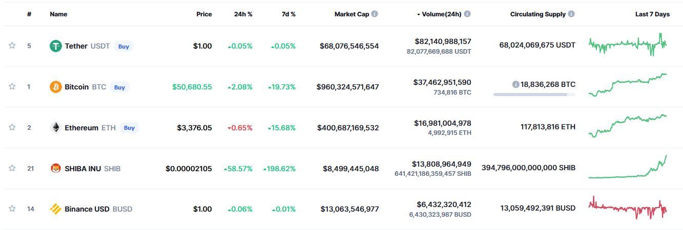 Ranking kryptowalut pod względem wzrostu notowań w ciągu ostatnich 7 dni. Źródło: coinmarketcap.com