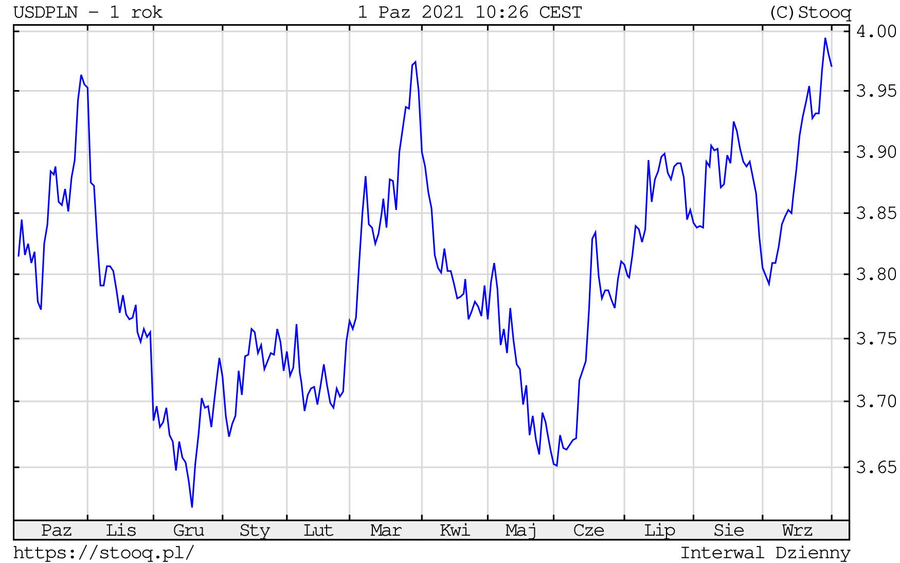 Kurs dolara w piątek, 1 października 2021 roku. Notowania USD/PLN na wykresie dziennym