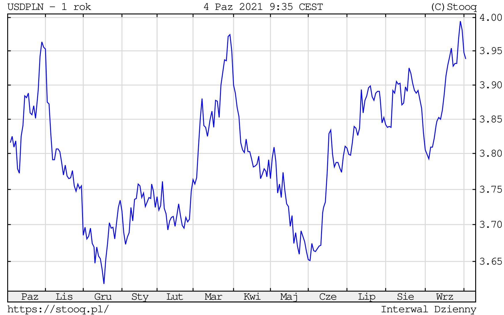 Kurs dolara w poniedziałek, 4 października 2021 roku. Notowania USD/PLN na wykresie dziennym