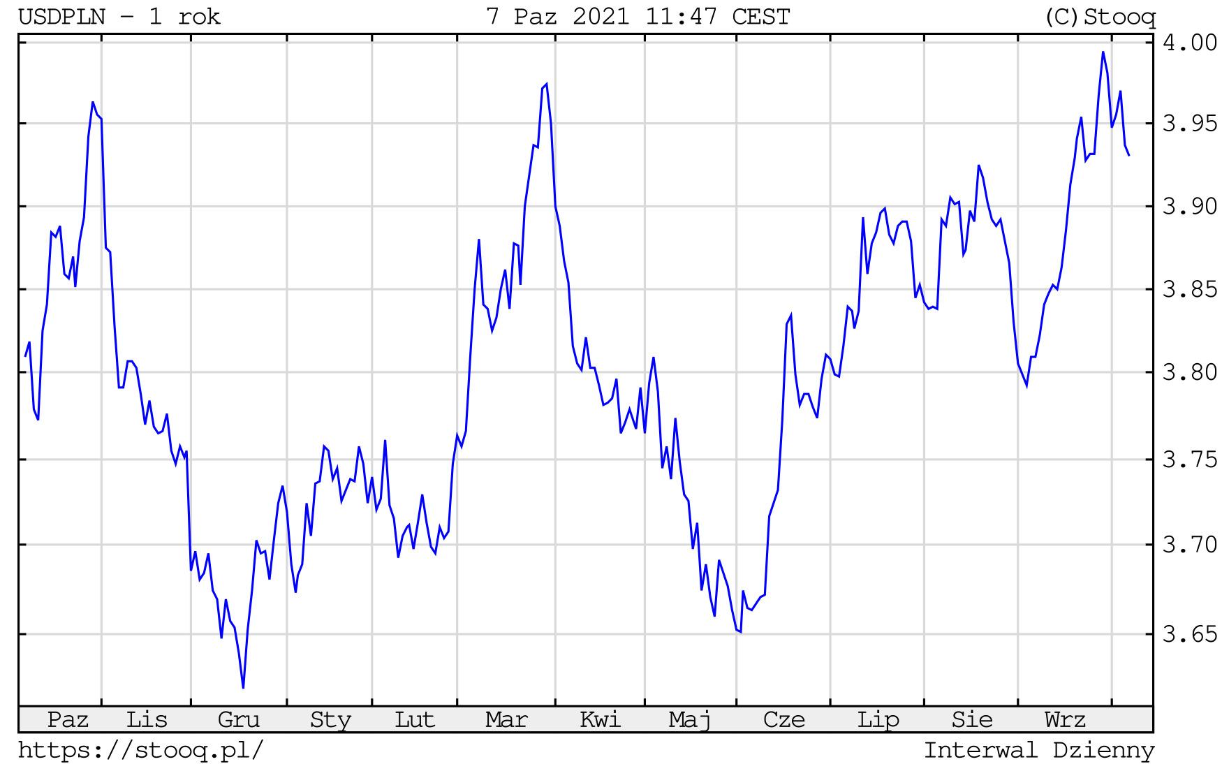 Kurs dolara w czwartek, 7 października 2021 roku. Notowania USD/PLN na wykresie dziennym