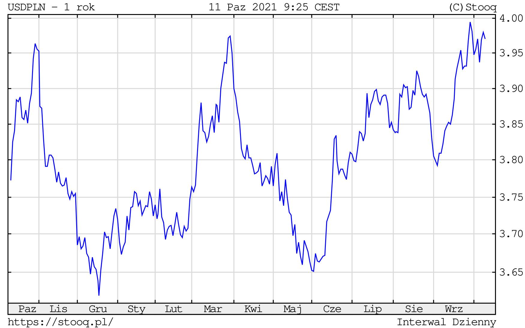 Kurs dolara w poniedziałek, 11 października 2021 roku. Notowania USD/PLN na wykresie dziennym