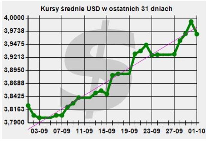 Kurs dolara, wartości średnie z ostatnich 31 dni według NBP