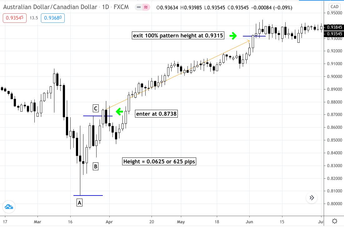 Trading Bottom Fishing - Jak znaleźć odwrócenie trendu na wykresie?