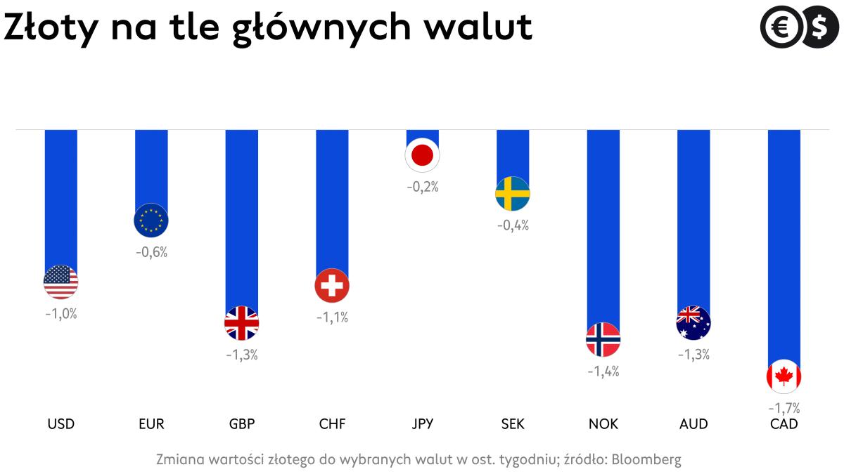Notowania EUR/PLN powracają w piątkowy poranek w kierunku 4,60