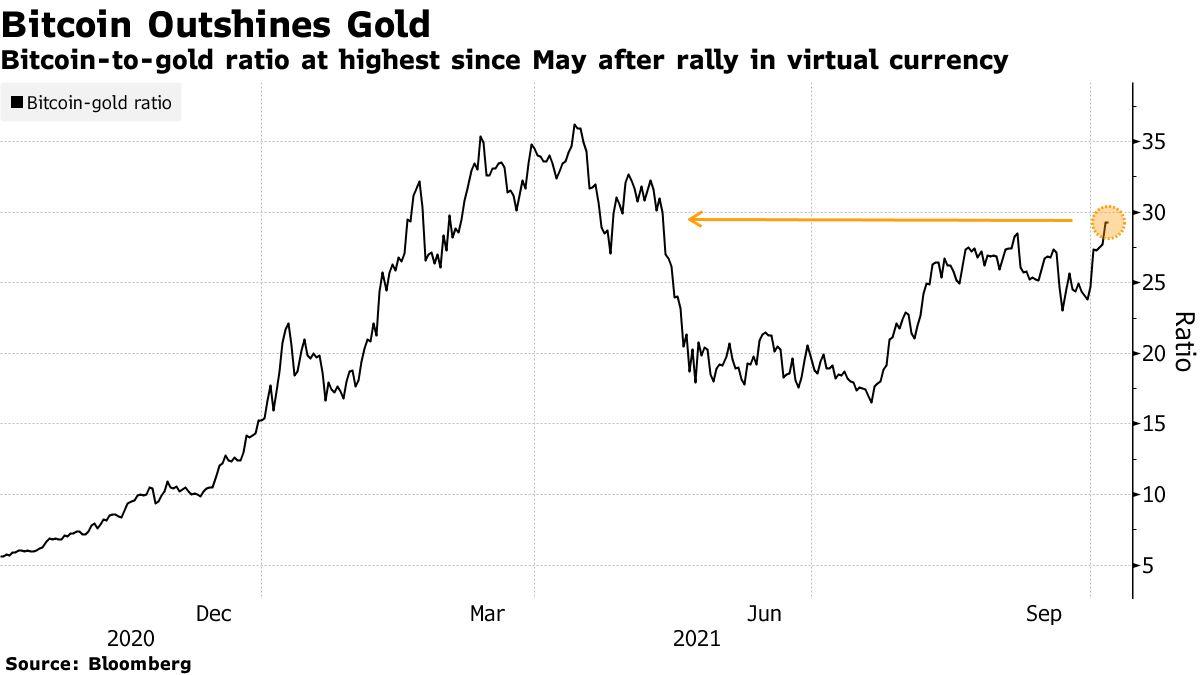 Bitcoin wyprzedza złoto. Kryptowaluty warte 2,3 bln dol.