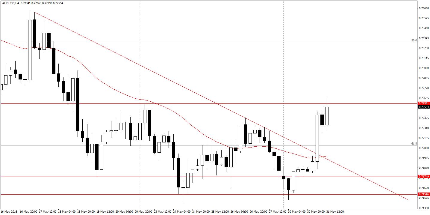 Aktualny wykres AUD/USD H4 - Aussie pod szczytami zeszłego tygodnia