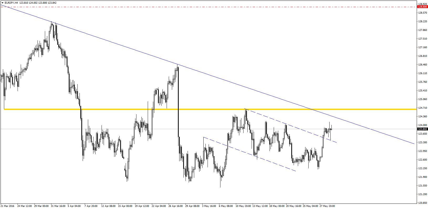 EUR/JPY wybiło górą lokalny kanał spadkowy i obecnie zmierza w stronę długoterminowej linii trendu spadkowego.