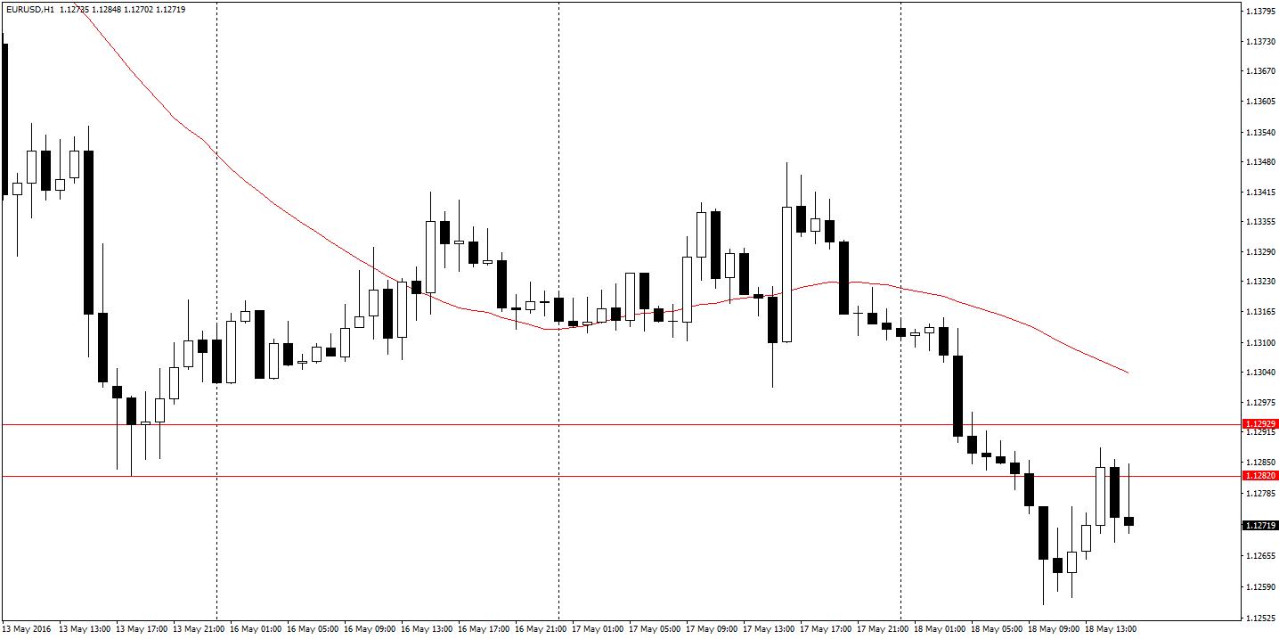 EUR/USD H1 - pod lokalnym oporem przed FOMC