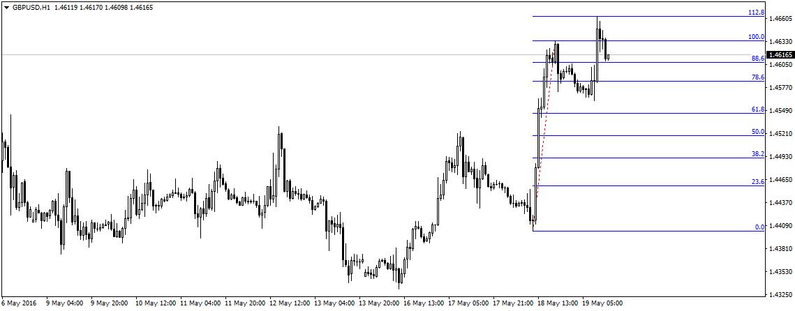 GBP/USD zatrzymało się na zniesieniu zewnętrznym 112,8 wczorajszego zakresu zmiany ceny.