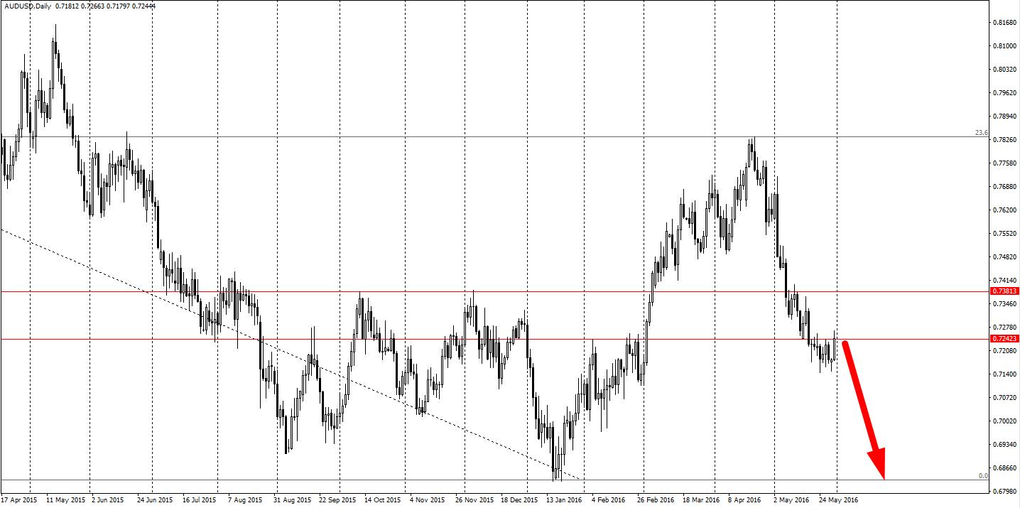 AUD/USD D1 - UBS wierzy w dalsze spadki Aussie. Fibonacci z wykresu W1