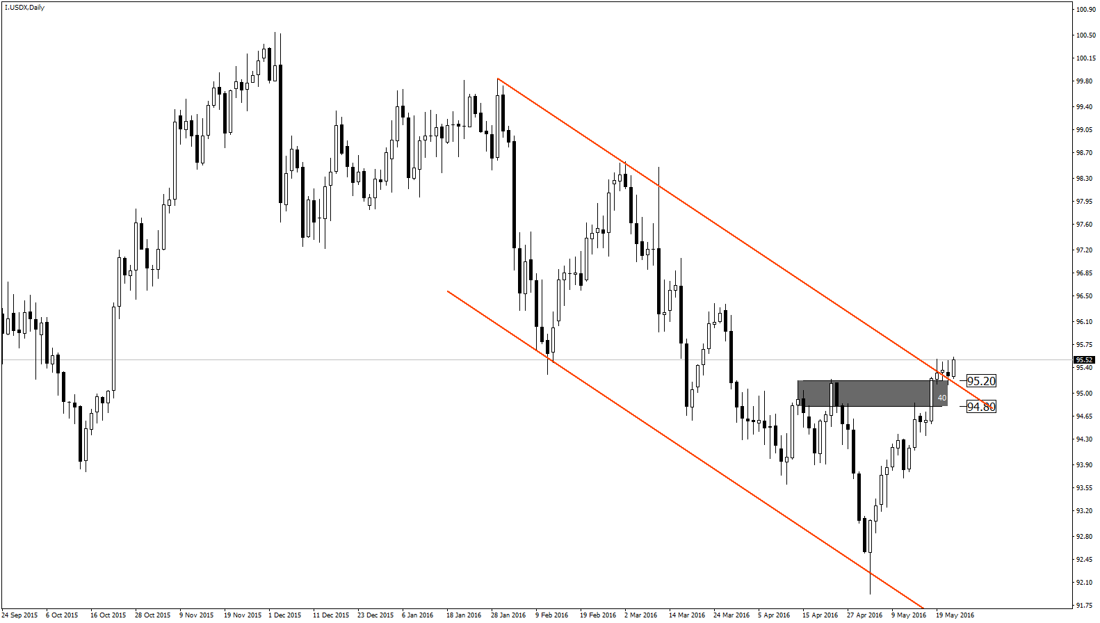 DXY D1