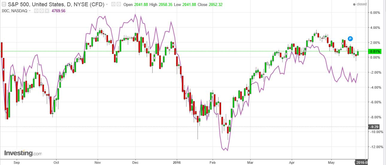 Wykres S&P500 w porównaniu z indeksem NASDAQ