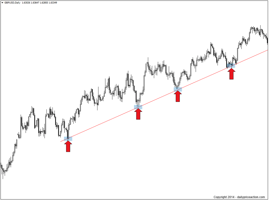 trend-line-support-1024x760
