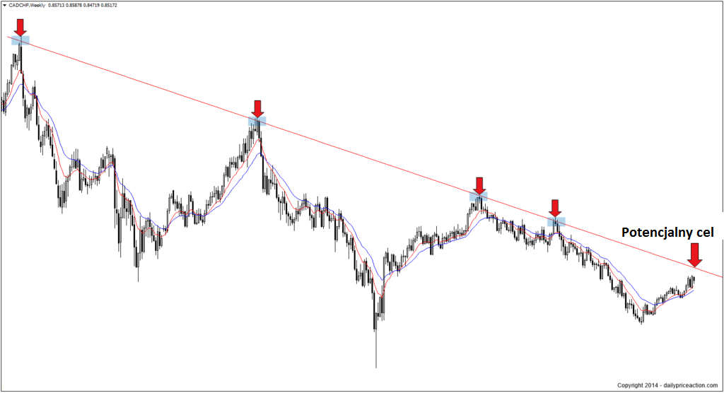 weekly-forex-trend-line-1024x556